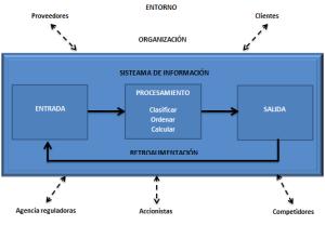 Funciones de un Sistema de Información.