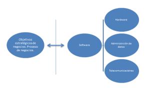 Interdependencia entre las organizaciones y los sistemas de información.